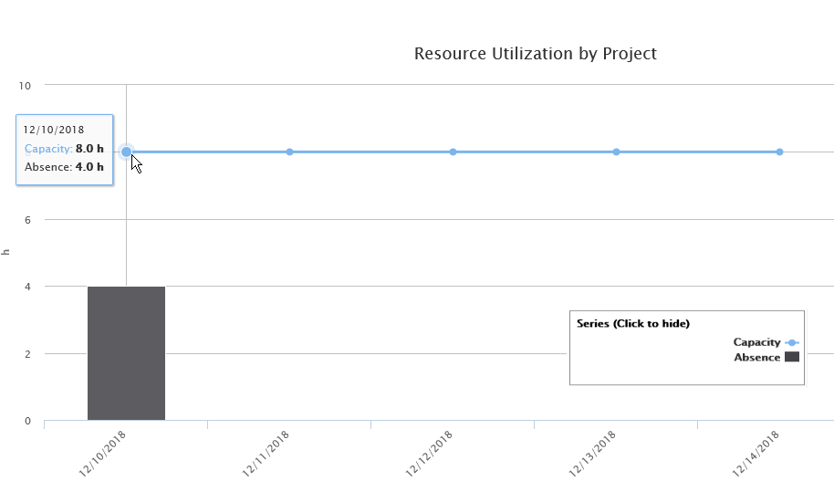 Graph Resource Utilization by Project